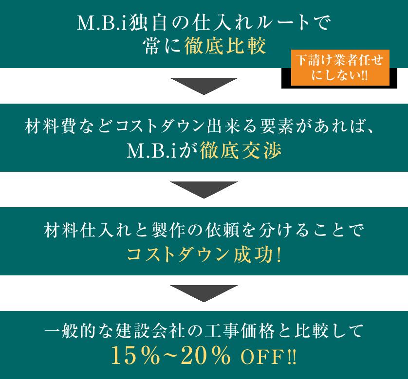 コストカット 一般的な建築会社の工事価格と比較して15%~20%OFF